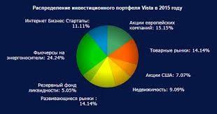 Партнеры в бизнес Международные инвестиционные проекты в Украине